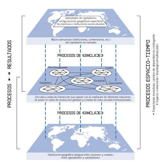 BBVA-OpenMind-GLobalización-figura-5-Peter-dicken