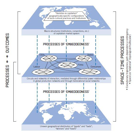 BBVA-OpenMind-GLobalización-figure-5-Peter-dicken