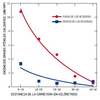BBVA-OpenMind-Grafico-2-William-F-laurance