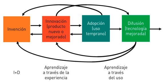 BBVA-OpenMind-Innovacion-cuadro-3-Edward-S-Rubin