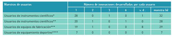 BBVA-OpenMind-Innovacion-cuadro-3-Eric-von-hippel