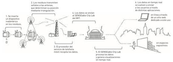 BBVA-OpenMind-Innovacion-figura-3-1-carlo-ratti-nashid-nabian