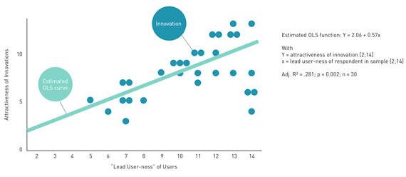 BBVA-OpenMind-Innovation-grafico-1-Eric-von-hippel