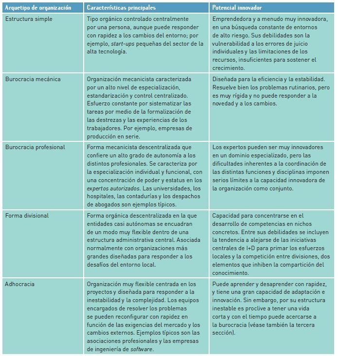 Organizaciones Innovadoras Estructura Aprendizaje Y