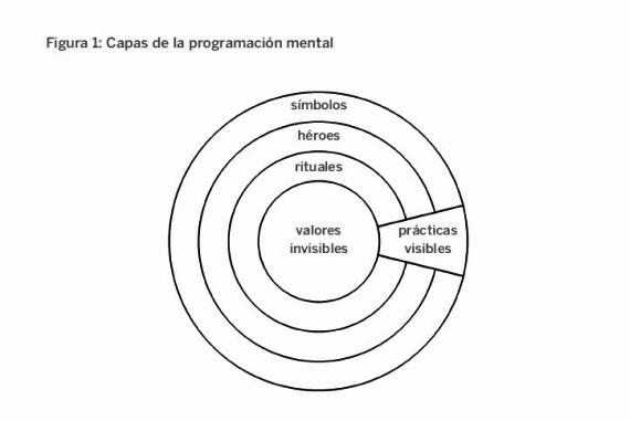 BBVA-OpenMind-Etica-Grafico1-Culturas-nacionales-culturas-organizacionales-y-el-papel-de-la-gestion-empresarial-Geert-Hofstede