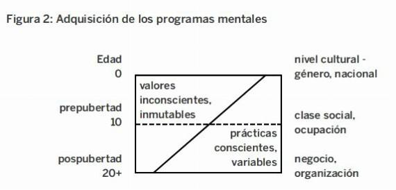 BBVA-OpenMind-Etica-Grafico2-Culturas-nacionales-culturas-organizacionales-y-el-papel-de-la-gestion-empresarial-Geert-Hofstede