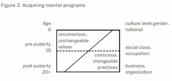 BBVA-OpenMind-Figure2-National-Cultures-Organizational-Cultures-and-the-Role-of-Management-Geert-Hofstede