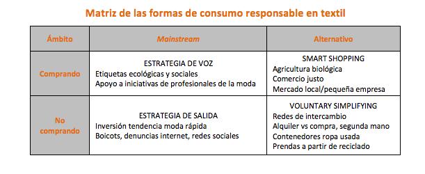 Matriz de las formas de consumo responsable en textil