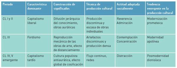 BBVA-OpenMind-Cuadro 2-innovación-francisco-louca