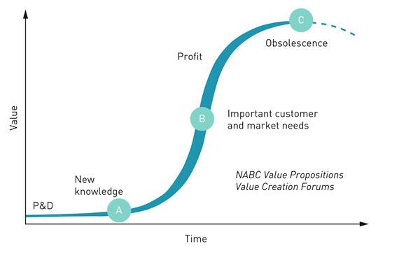 BBVA-OpenMind-Grafico-1-Crear-abundancia-mediante-la-aplicacion-disciplina-de-la-innovacion-Curtis-R-Carlson