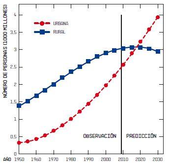 BBVA-OpenMind-Grafico-1-William-F-laurance