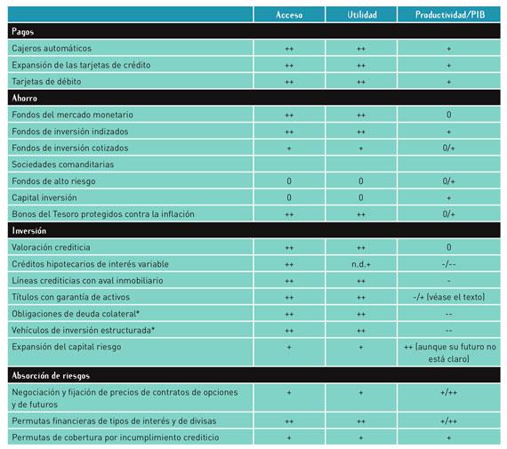 BBVA-OpenMind-Innovacion-cuadro-1-robert-e-litan