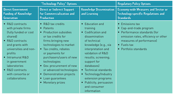 BBVA-OpenMind-Innovation-cuadro-4-Edward-S-Rubin