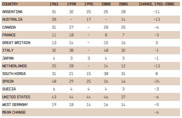 BBVA-OpenMind-Table-1-Ronald-inglehart-roberto-foa