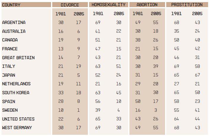 BBVA-OpenMind-Table-2-Ronald-inglehart-roberto-foa