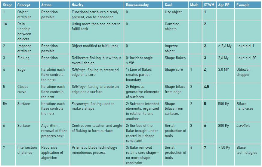 BBVA-OpenMind-innovation-3-table 1-sander-van-der-leeuw