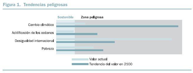 BBVA-OpenMind-Figura-1-Un-cambio-en-el-sistema-el-viraje-hacia-la-sostenibilidad-Paul-D.-Raskin
