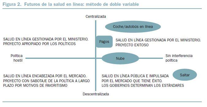 BBVA-OpenMind-Figura-2-Estudio-del-Futuro-teorías-y-metodologías-Sohail-Inayatullah