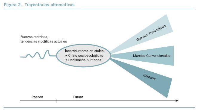 BBVA-OpenMind-Figura-2-Un-cambio-en-el-sistema-el-viraje-hacia-la-sostenibilidad-Paul-D.-Raskin