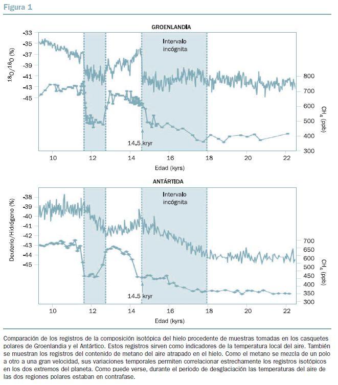 BBVA-OpenMind-figura-1-El-impacto-del-calentamiento-global-en-la-distribucion-de-las-precipitaciones-una-perspectiva-historica-Wallace-Broecker
