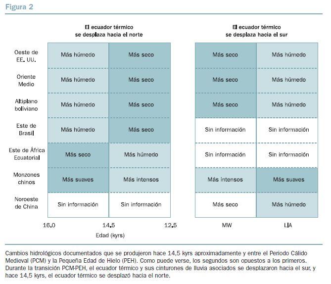 BBVA-OpenMind-figura-2-El-impacto-del-calentamiento-global-en-la-distribucion-de-las-precipitaciones-una-perspectiva-historica-Wallace-Broecker