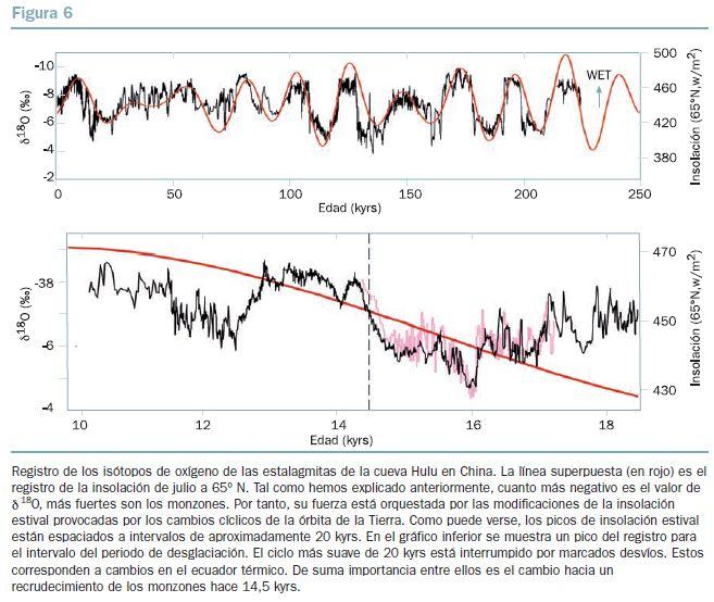 BBVA-OpenMind-figura-6-El-impacto-del-calentamiento-global-en-la-distribucion-de-las-precipitaciones-una-perspectiva-historica-Wallace-Broecker