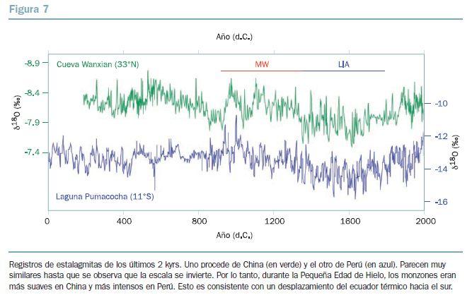 BBVA-OpenMind-figura-7-El-impacto-del-calentamiento-global-en-la-distribucion-de-las-precipitaciones-una-perspectiva-historica-Wallace-Broecker
