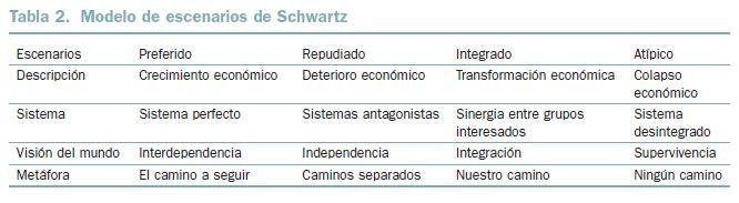 BBVA-OpenMind-tabla-2-Estudio-del-Futuro-teorías-y-metodologías-Sohail-Inayatullah