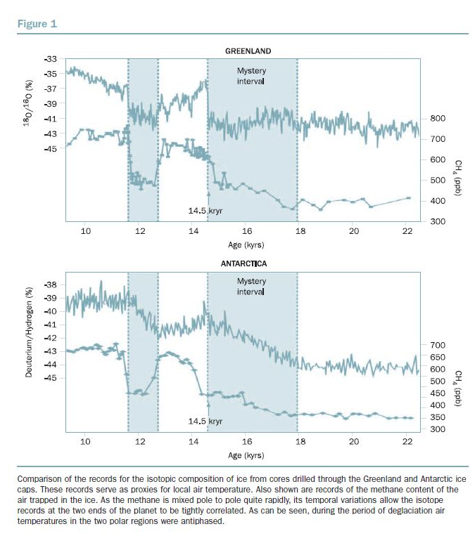 BBVA-OpenMind-Figure-1-Impact-Global-Warming-on-the-Distribution-of-Rainfall-Wallace-Broecker