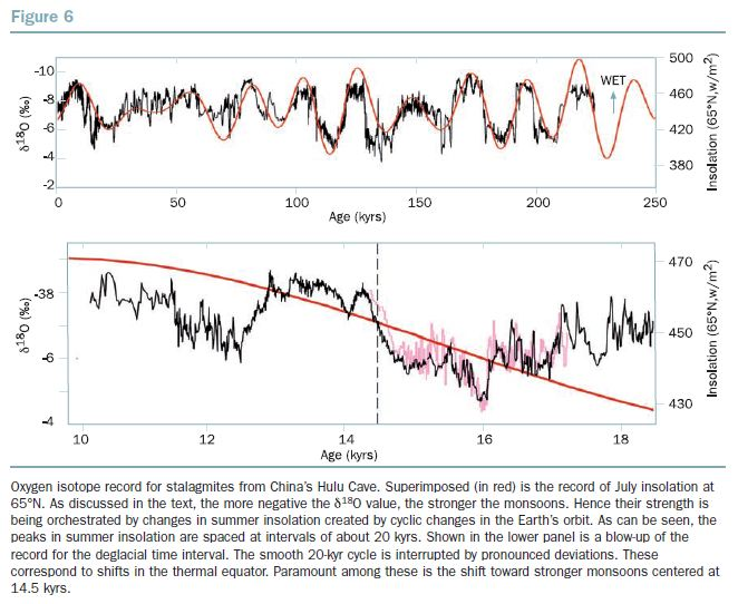 BBVA-OpenMind-Figure-6-Impact-Global-Warming-on-the-Distribution-of-Rainfall-Wallace-Broecker