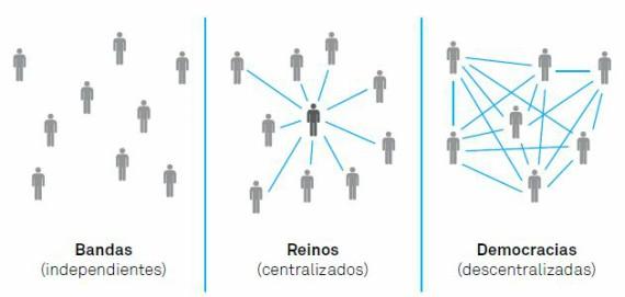 BBVA-OpenMind-Cambio-Malone-Figura2-Los grandes modelos de organización de las sociedades humanas a lo largo de la historia ponen de manifiesto un patrón notablemente sencillo que prefigura el mundo de los negocios actual.