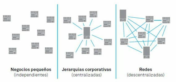 BBVA-OpenMind-Cambio-Malone-Figura3-Los principales cambios en la organización de los negocios a lo largo de la historia son un reflejo de los producidos en las sociedades.