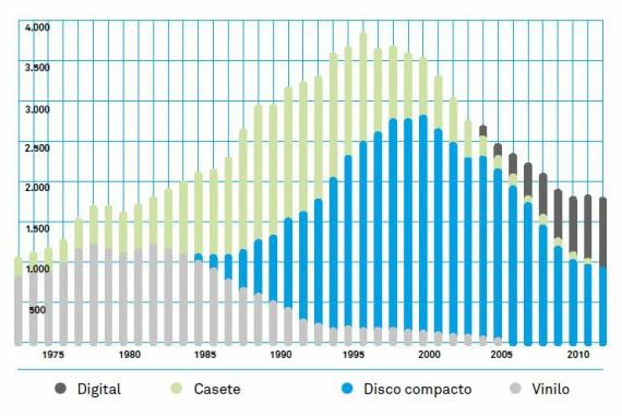 Nota: Digital incluye larga duración y singles. Vinilo incluye LP y EP. BBVA-OpenMind-Cambio-Wikstrom-Figura1-No se incluyen DVD musicales. Fuente: IFPI (2013)