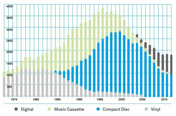 The Music Industry in an Age of Digital Distribution - OpenMind