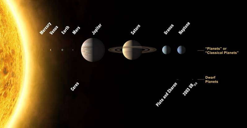 los-planetas-del-sistema-solar-david-barrado-The planets of the Solar System according to the new IAU definition and three dwarf planets. Credits IAU.