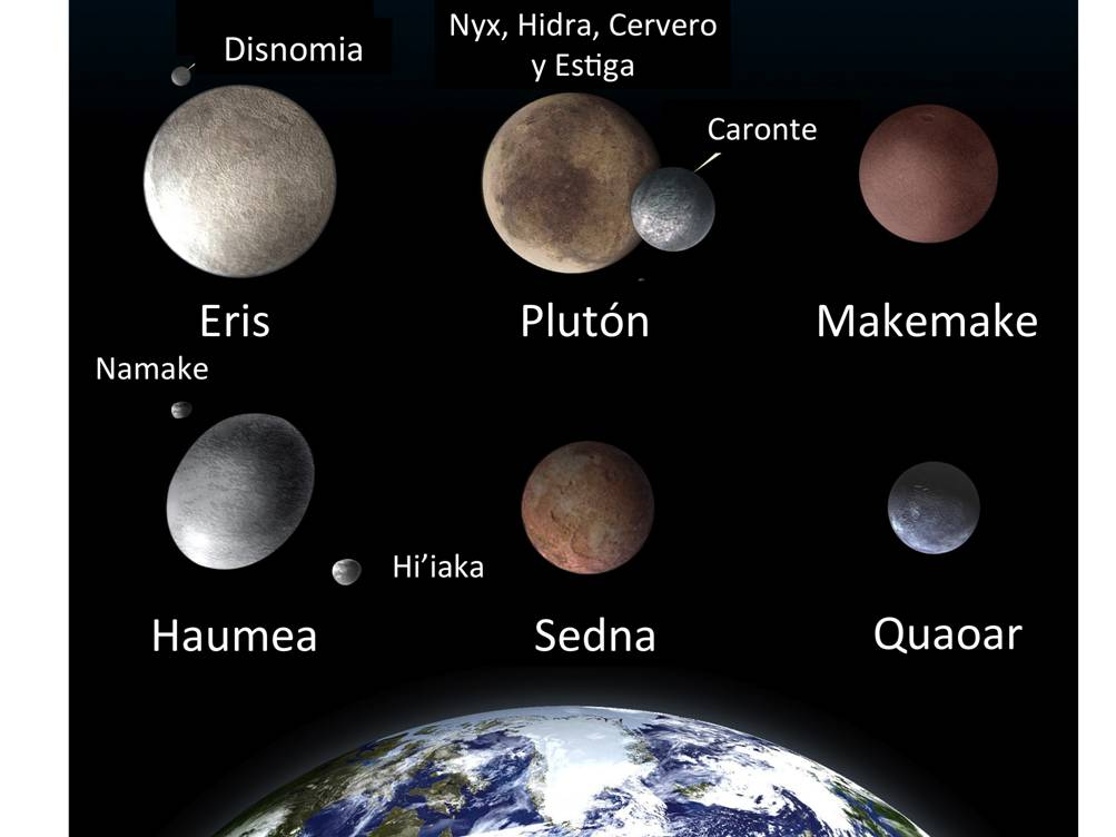 Artistic illustration of four dwarf planets located beyond Neptune's orbit (Eris, Pluto, Makemake and Haumea), along with their satellites, and another two trans-Neptunian objects (Sedna and Quaoar). The sizes are proportional, with the Earth included for comparative purposes.