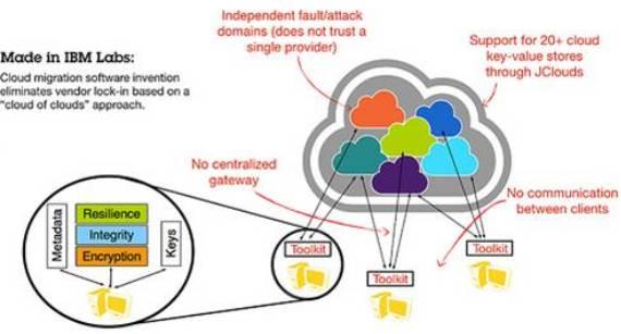 Crédito de imagen de Nube de nubes de IBM: IBM Research