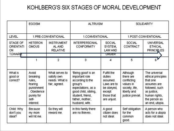 moralische entwicklung nach kohlberg stufen