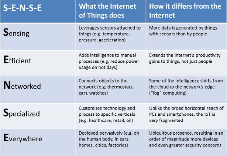 Internet Of Things Iot The Third Wave  Openmind Internet Of Things Iot The Third Wave