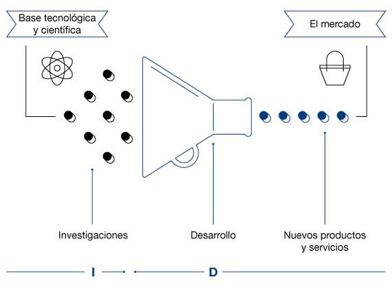 BBVA-OpenMind-Reinventar-la-Empresa-Chesbrough-Gráfico 1. El paradigma actual: Un sistema de innovación cerrada