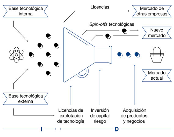 BBVA-OpenMind-Reinventar-la-Empresa-Chesbrough-Gráfico 2. Paradigma de innovación abierta