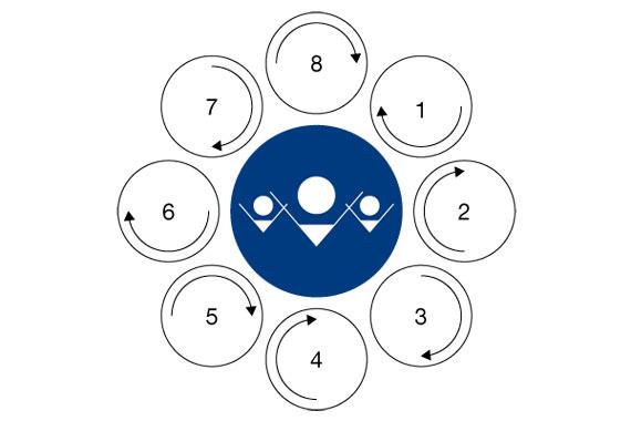 BBVA-OpenMind-Reinventar-la-Empresa-Kotter-Los ocho aceleradores