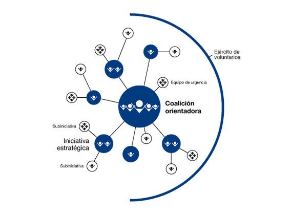 BBVA-OpenMind-Reinventar-la-Empresa-Kotter-El papel de la coalición orientadora