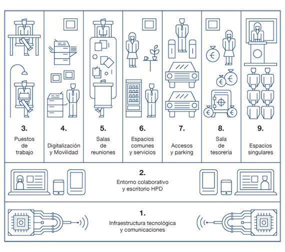 BBVA-OpenMind-Reinventar-la-empresa-Nuevas-sedes-Libro blanco de la tecnología: compendio de la experiencia tecnológica y de los requisitos técnicos necesarios para satisfacerla