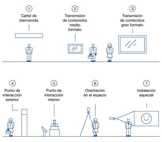 BBVA-OpenMind-Reinventar-la-empresa-Nuevas-sedes-Tecnología para los contenidos digitales y para potenciar un lenguaje de familia
