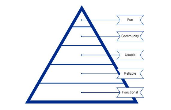 BBVA-OpenMind-Reinventar-la-empresa-Nuevas-sedes-Pirámide de necesidades de los usuarios del Entorno Colaborativo