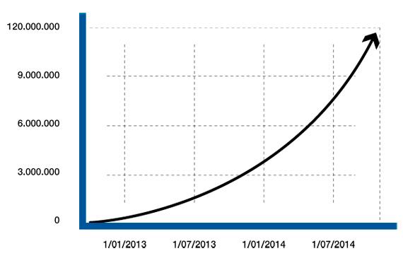 BBVA-OpenMind-Reinventar-la-empresa-Nuevas-sedes-Número de documentos compartidos en la nube