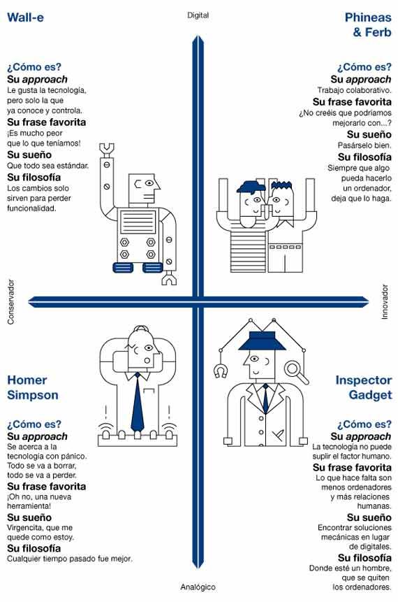 BBVA-OpenMind-Reinventar-la-empresa-Nuevas-sedes-GRafico perfiles de trabajadores