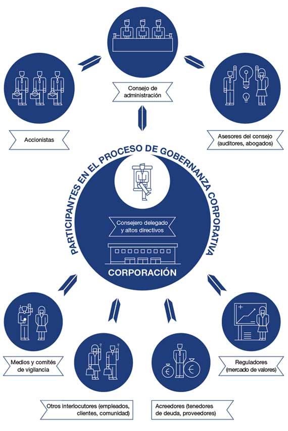 BBVA-OpenMind-Reinventar-la-empresa-klepper-Qué es la gobernanza corporativa: un sistema de distribución de poderes entre accionistas, consejo de administración y consejero delegado