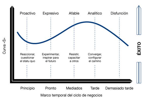 BBVA-OpenMind-Reinventar-la-empresa-klepper-Klepper, 2010 (adaptado de Hambrick y Fukutomi, 1991; Kouzes y Posner, 1987; Merrill y Reid, 1981)